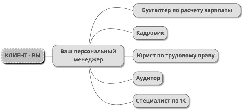 Аутсорсинг заработной платы - схема